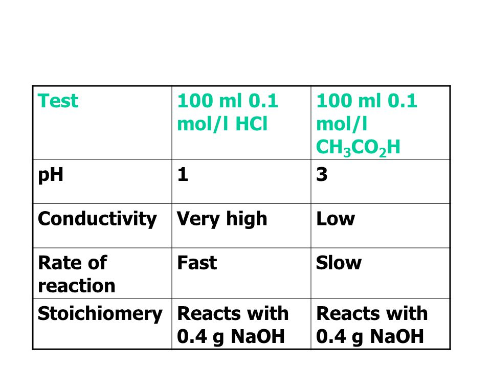 Test 100 ml 0.1 mol/l HCl. 100 ml 0.1 mol/l CH3CO2H. pH. 1. 3. Conductivity. Very high. Low.