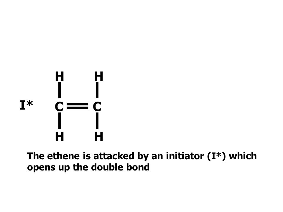 H H C C I* The ethene is attacked by an initiator (I*) which opens up the double bond