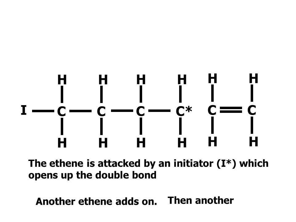 I H H. C C. C C* H H. C C. The ethene is attacked by an initiator (I*) which opens up the double bond.