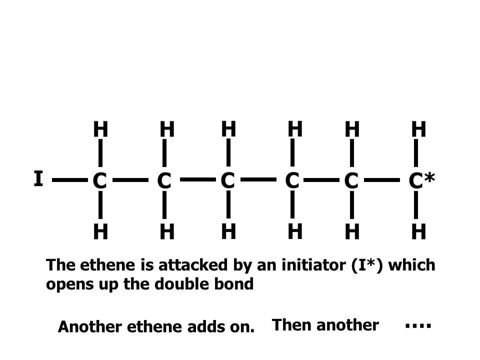 I H H. C C. C C* The ethene is attacked by an initiator (I*) which opens up the double bond.