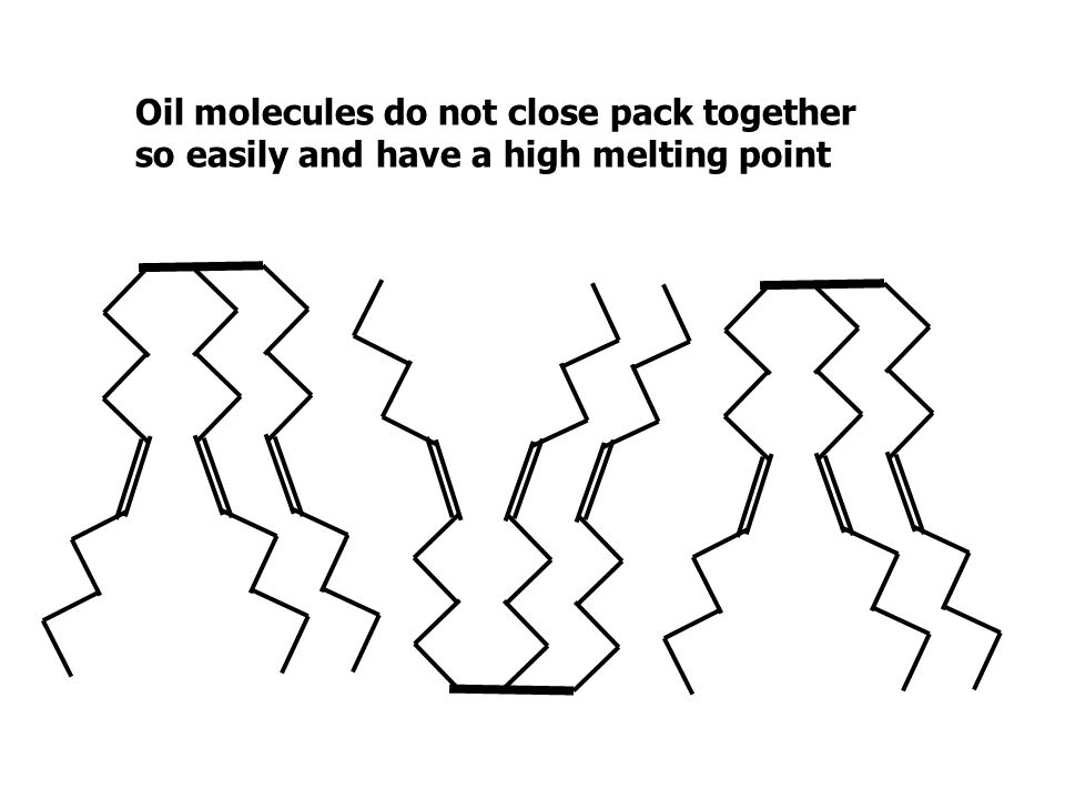 Oil molecules do not close pack together