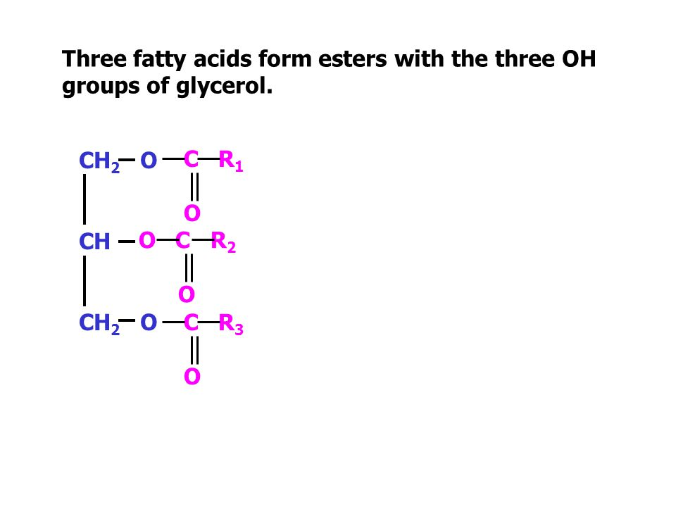Three fatty acids form esters with the three OH