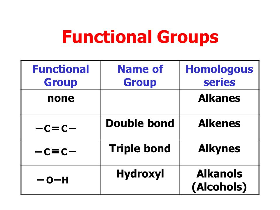 Functional Groups Functional Group Name of Group Homologous series