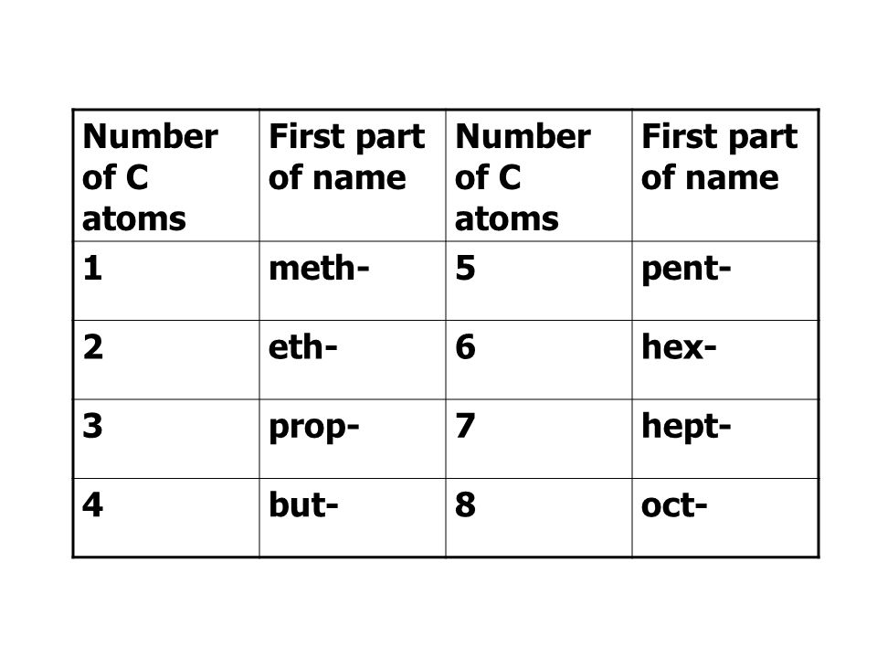 Number of C atoms First part of name 1 meth- 5 pent- 2 eth- 6 hex- 3 prop- 7 hept- 4 but- 8 oct-