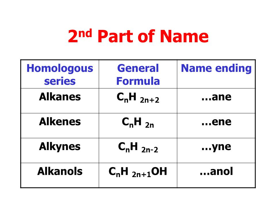 2nd Part of Name Homologous series General Formula Name ending Alkanes