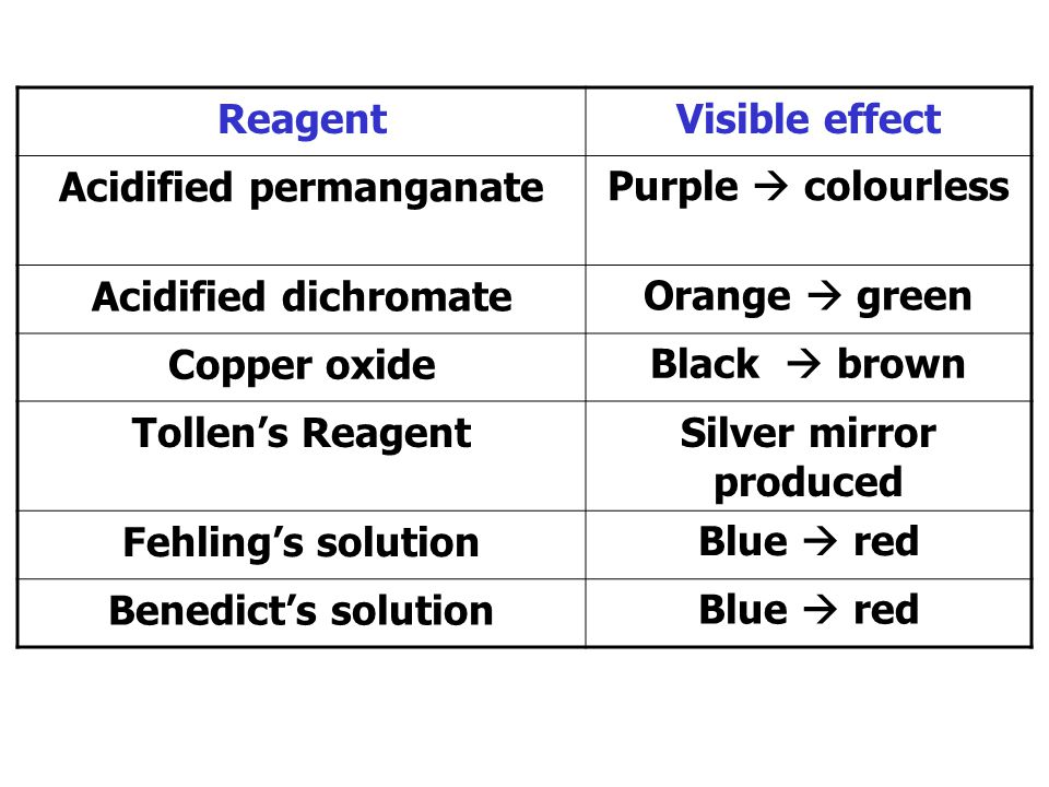 Acidified permanganate Silver mirror produced
