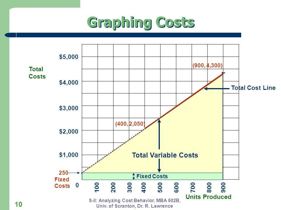 Graphing Costs . . . Total Variable Costs $5,000 Total Costs $4,000