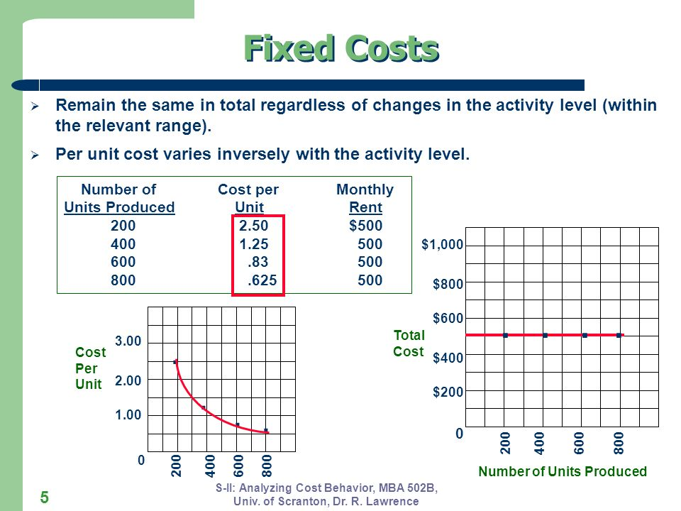 Fixed Costs Remain the same in total regardless of changes in the activity level (within the relevant range).