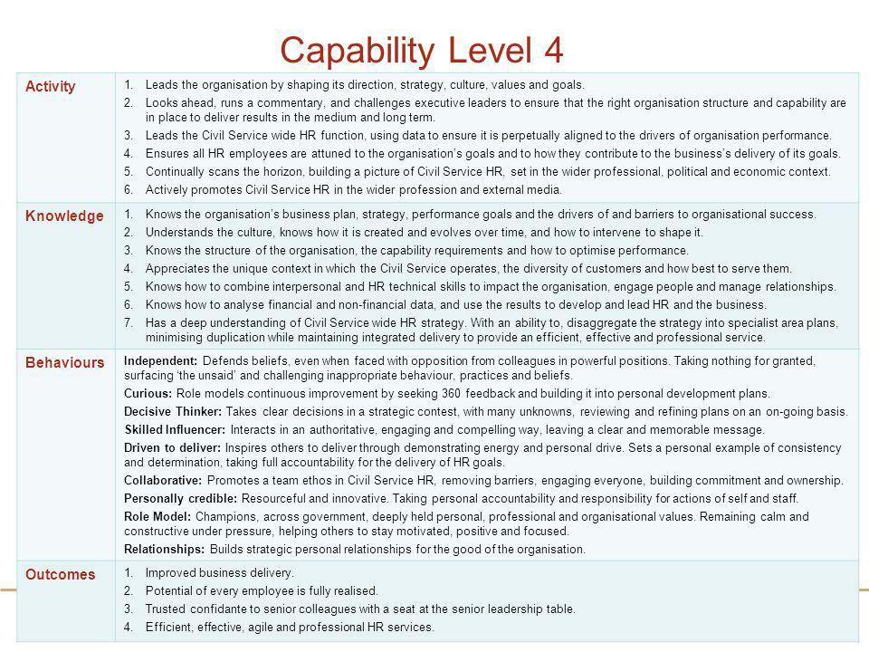 Capability Level 4 Activity Knowledge Behaviours Outcomes