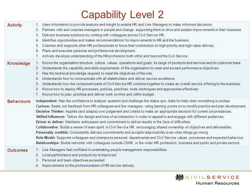 Capability Level 2 Activity Knowledge Behaviours Outcomes