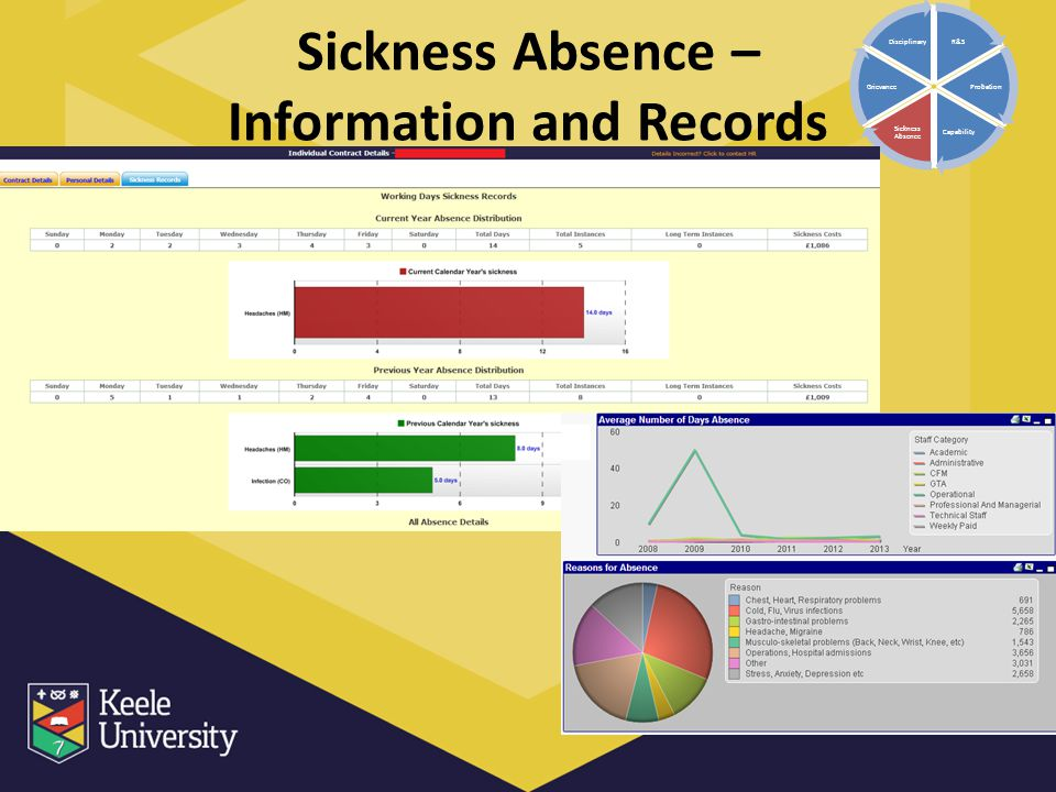 Sickness Absence – Information and Records