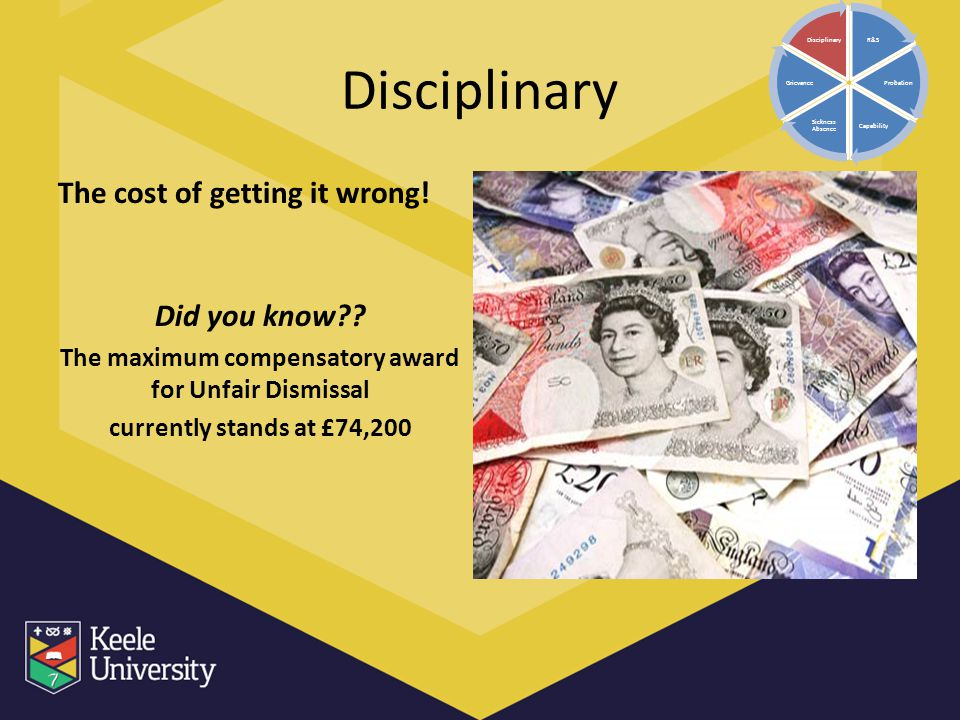 The maximum compensatory award for Unfair Dismissal