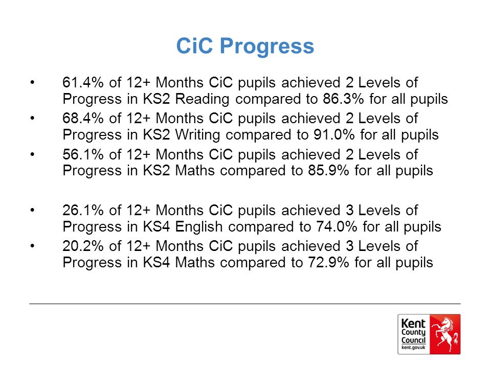 CiC Progress 61.4% of 12+ Months CiC pupils achieved 2 Levels of Progress in KS2 Reading compared to 86.3% for all pupils.
