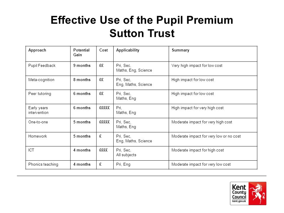 Effective Use of the Pupil Premium Sutton Trust