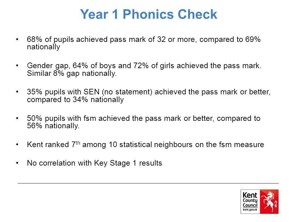Year 1 Phonics Check 68% of pupils achieved pass mark of 32 or more, compared to 69% nationally.