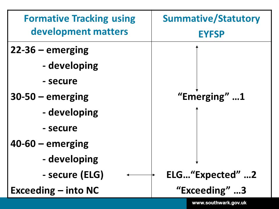 Formative Tracking using development matters