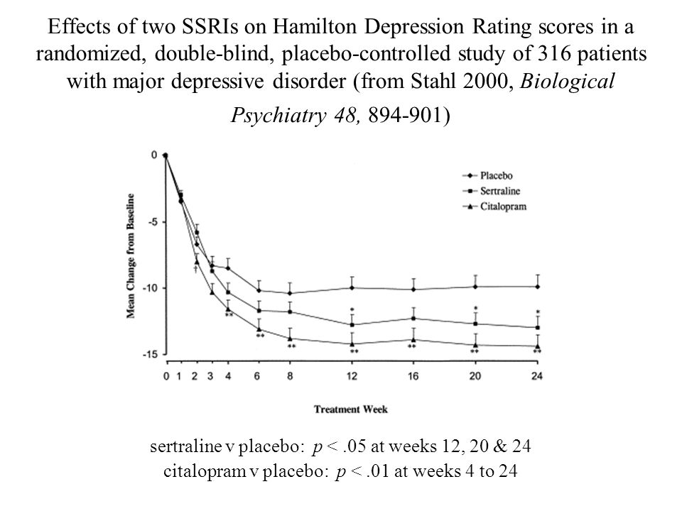 Effects of two SSRIs on Hamilton Depression Rating scores in a randomized, double-blind, placebo-controlled study of 316 patients with major depressive disorder (from Stahl 2000, Biological Psychiatry 48, 894-901)