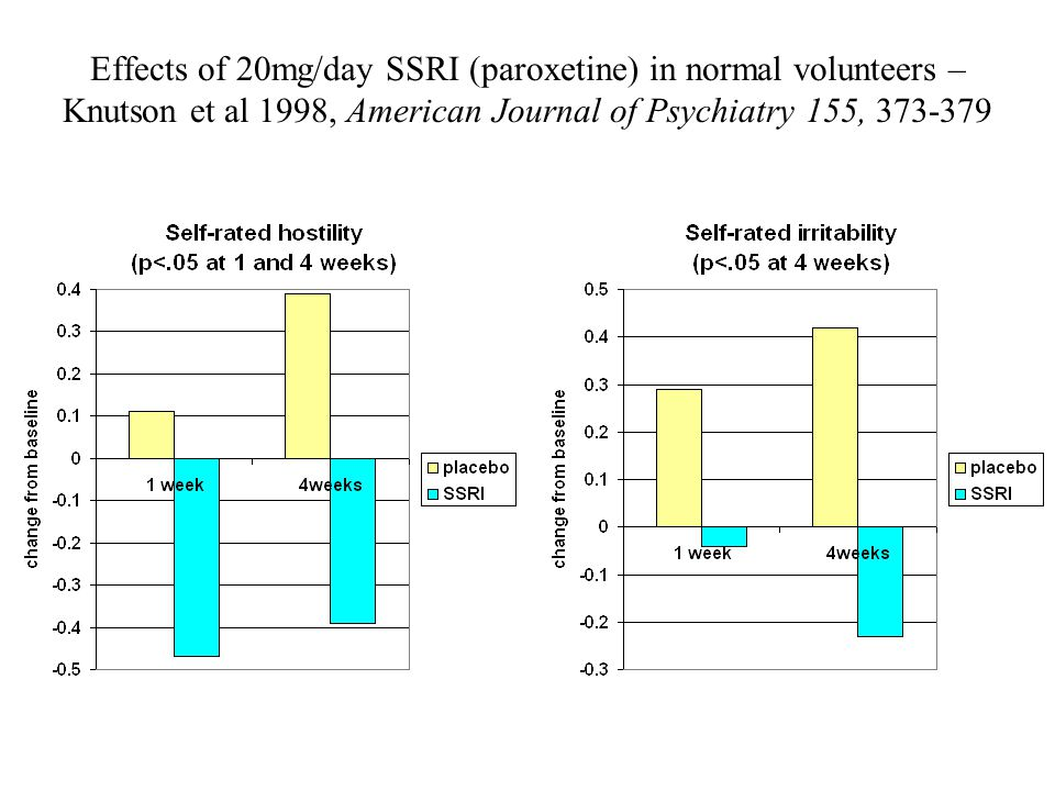 Effects of 20mg/day SSRI (paroxetine) in normal volunteers – Knutson et al 1998, American Journal of Psychiatry 155, 373-379