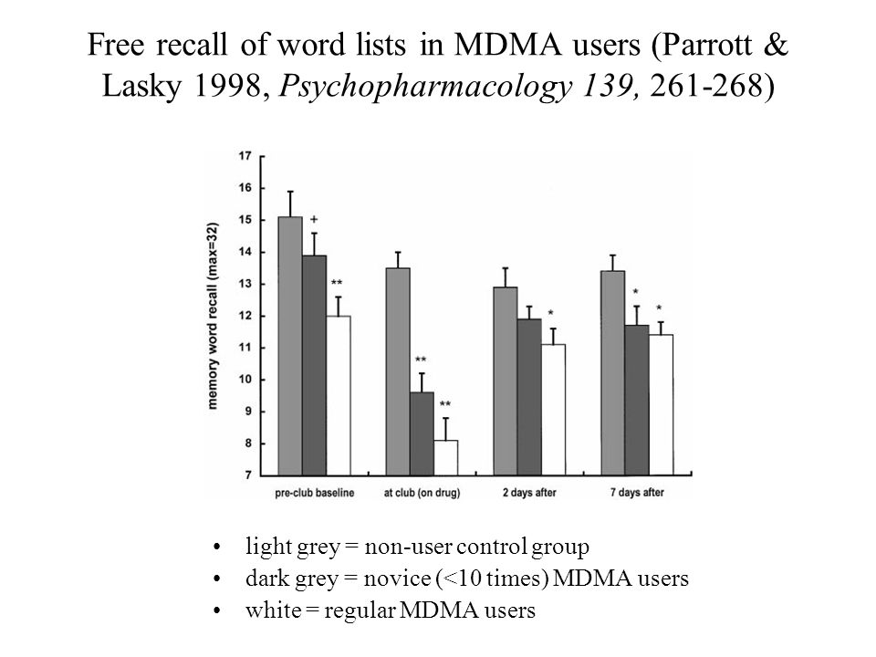 Free recall of word lists in MDMA users (Parrott & Lasky 1998, Psychopharmacology 139, 261-268)
