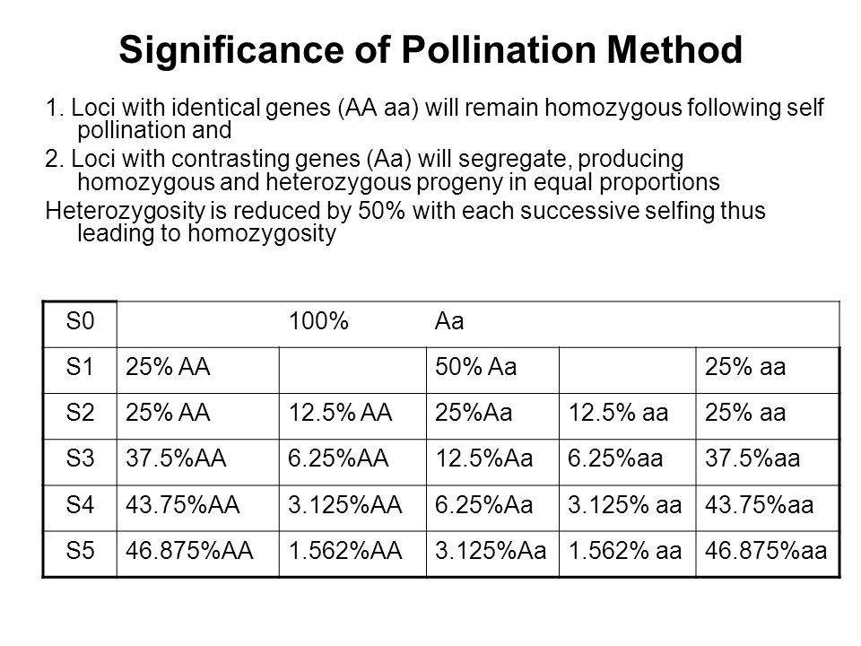 Significance of Pollination Method