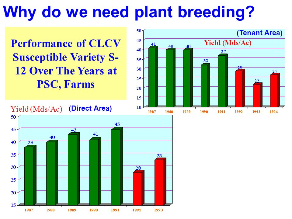 Why do we need plant breeding