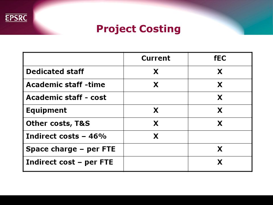 Project Costing Current fEC Dedicated staff X Academic staff -time