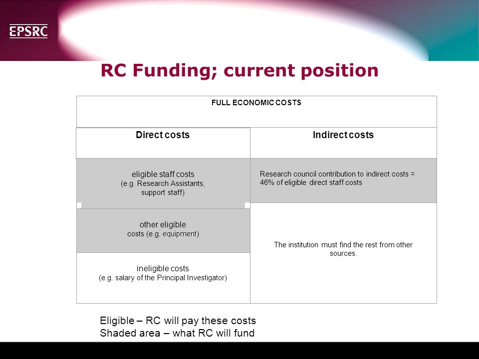RC Funding; current position