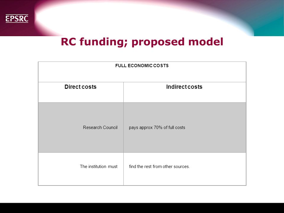 RC funding; proposed model