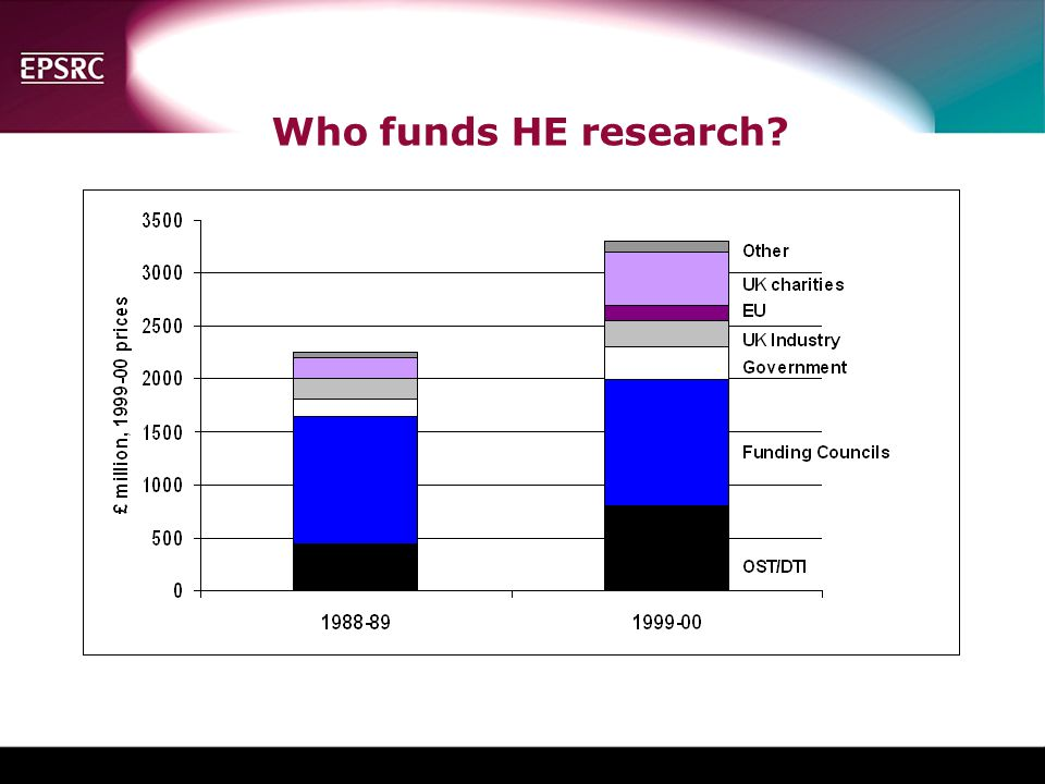 Insert pie chart of sources of HE Research income for most recent year