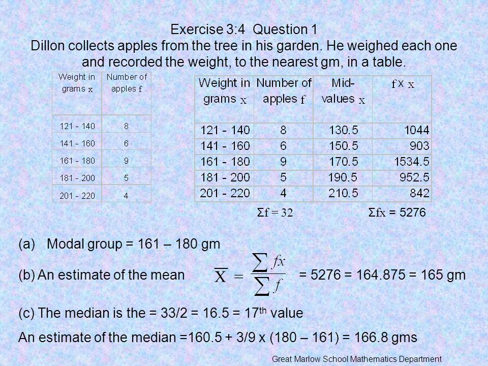 Exercise 3:4 Question 1 Dillon collects apples from the tree in his garden. He weighed each one and recorded the weight, to the nearest gm, in a table.
