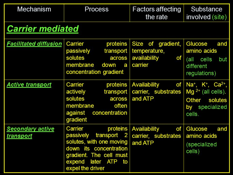 Carrier mediated Mechanism Process Factors affecting the rate