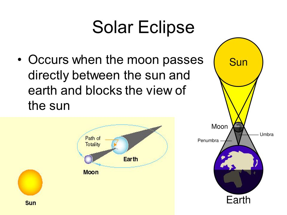 Solar Eclipse Occurs when the moon passes directly between the sun and earth and blocks the view of the sun.