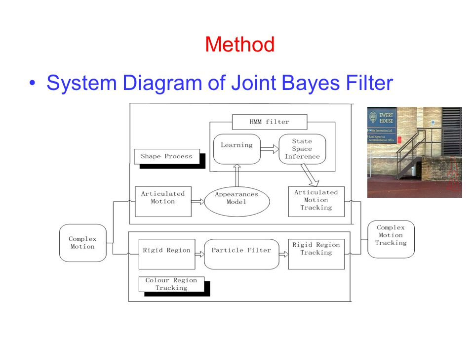 Method System Diagram of Joint Bayes Filter