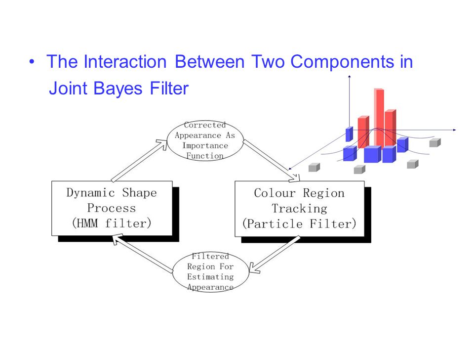 The Interaction Between Two Components in