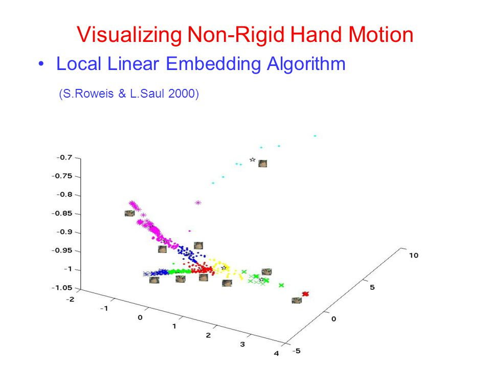 Visualizing Non-Rigid Hand Motion