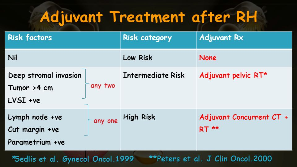 Adjuvant Treatment after RH