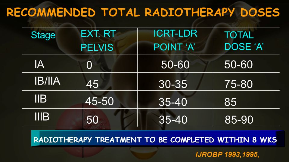 RECOMMENDED TOTAL RADIOTHERAPY DOSES