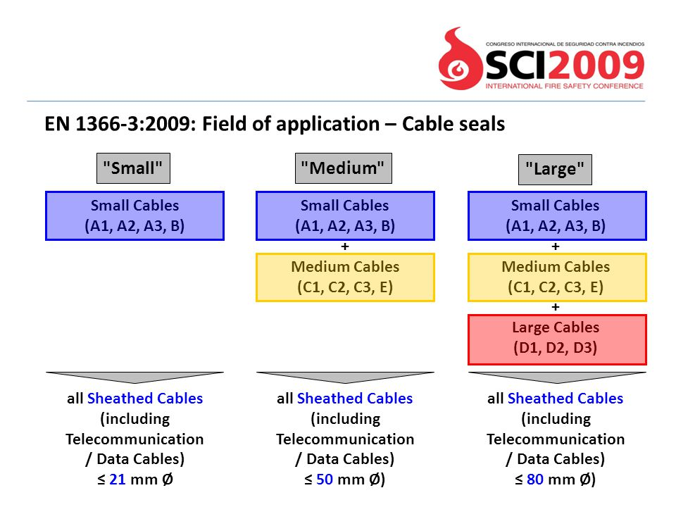 EN 1366-3:2009: Field of application – Cable seals