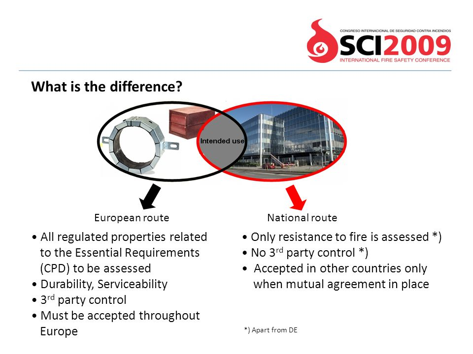 What is the difference All regulated properties related
