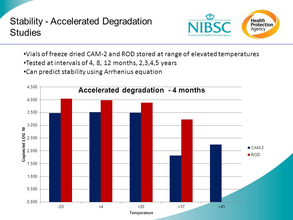 Stability - Accelerated Degradation Studies