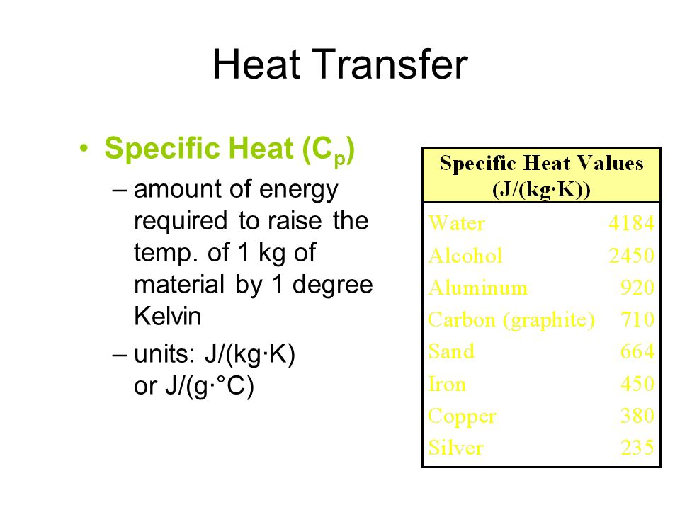 Heat Transfer Specific Heat (Cp)