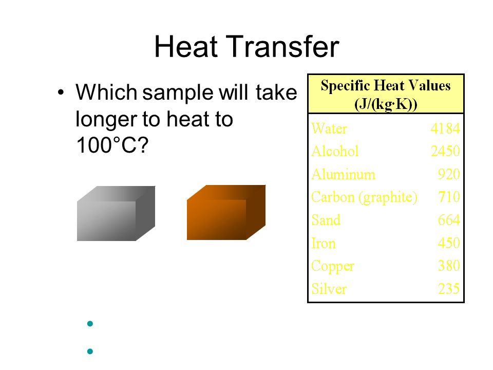 Heat Transfer 50 g Al 50 g Cu Al - It has a higher specific heat.