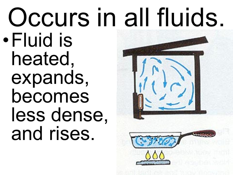 Occurs in all fluids. Fluid is heated, expands, becomes less dense, and rises.