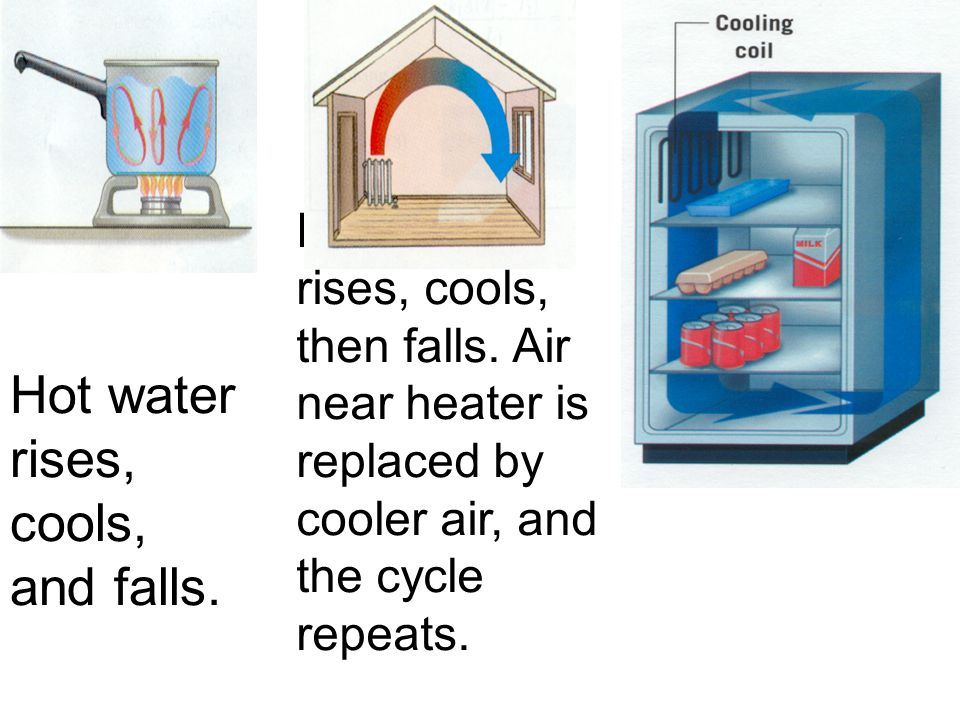 Hot water rises, cools, and falls.