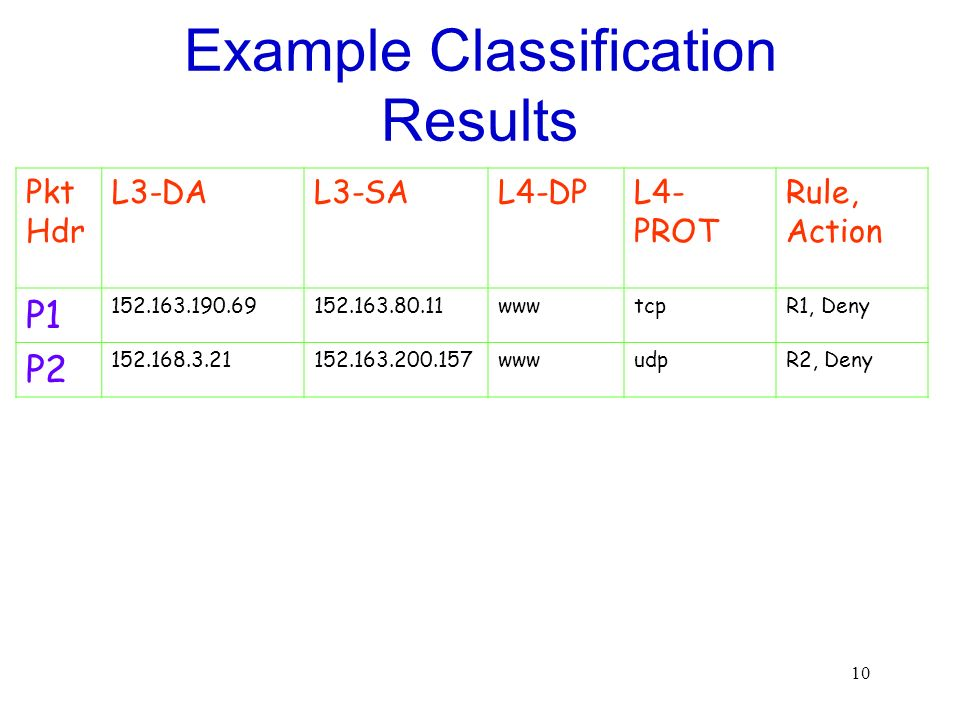 Example Classification Results