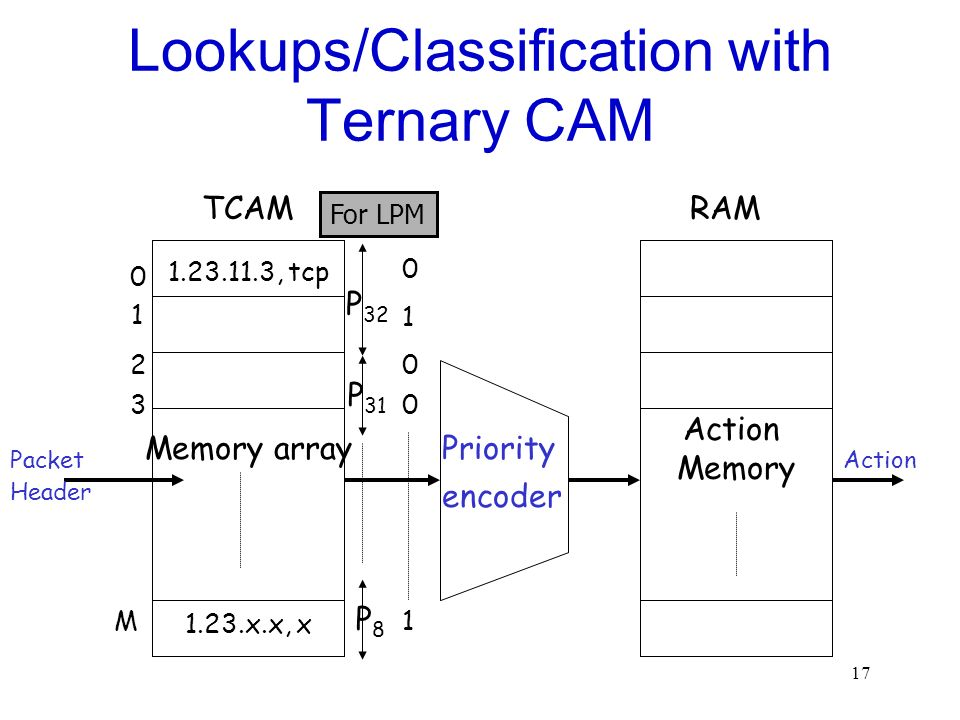 Lookups/Classification with Ternary CAM