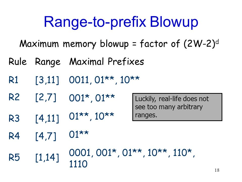 Range-to-prefix Blowup