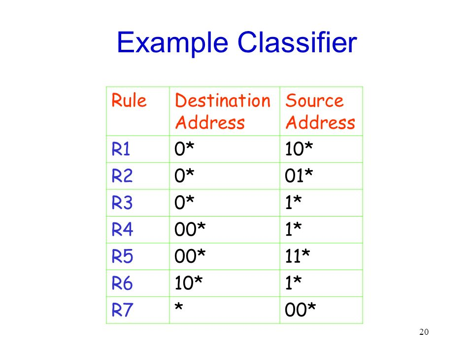 Example Classifier Rule Destination Address Source Address R1 0* 10*