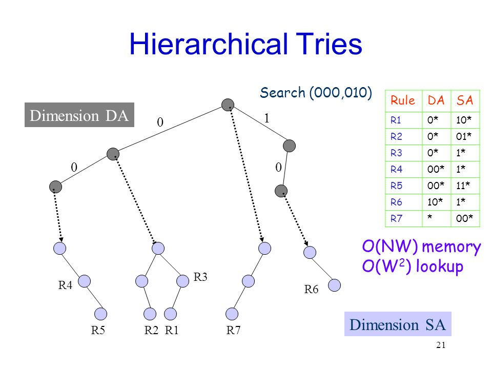 Hierarchical Tries Dimension DA O(NW) memory O(W2) lookup Dimension SA