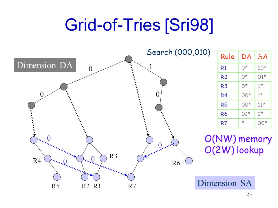 Grid-of-Tries [Sri98] Dimension DA O(NW) memory O(2W) lookup